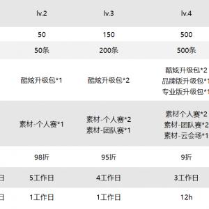 微媒网络会员等级体系介绍